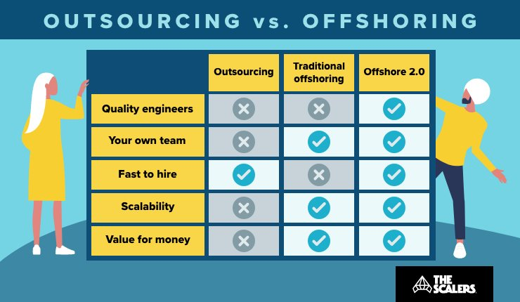 better model - outsourcing vs offshoring