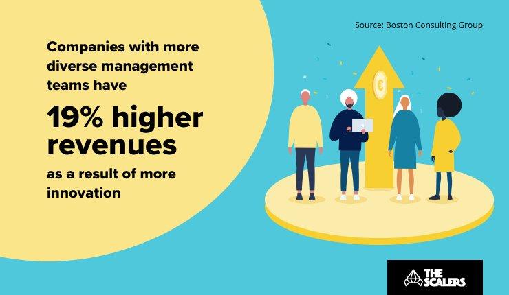Higher revenues