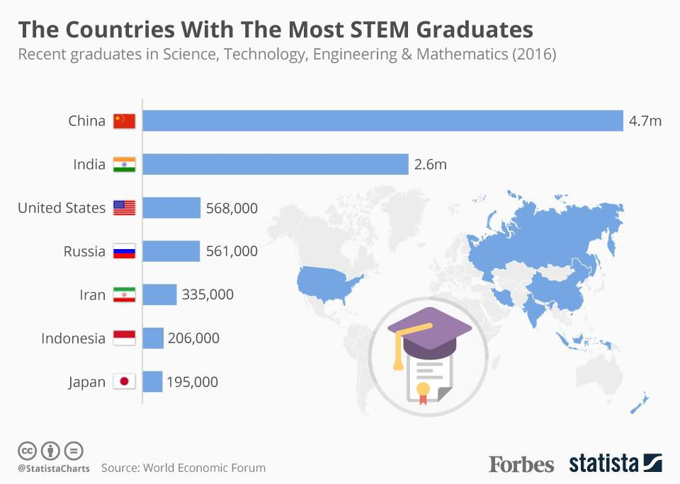 Countries with the most stem graduates