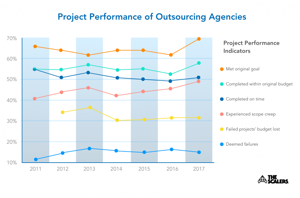 Graph of project Performance of Outsourcing Agencies
