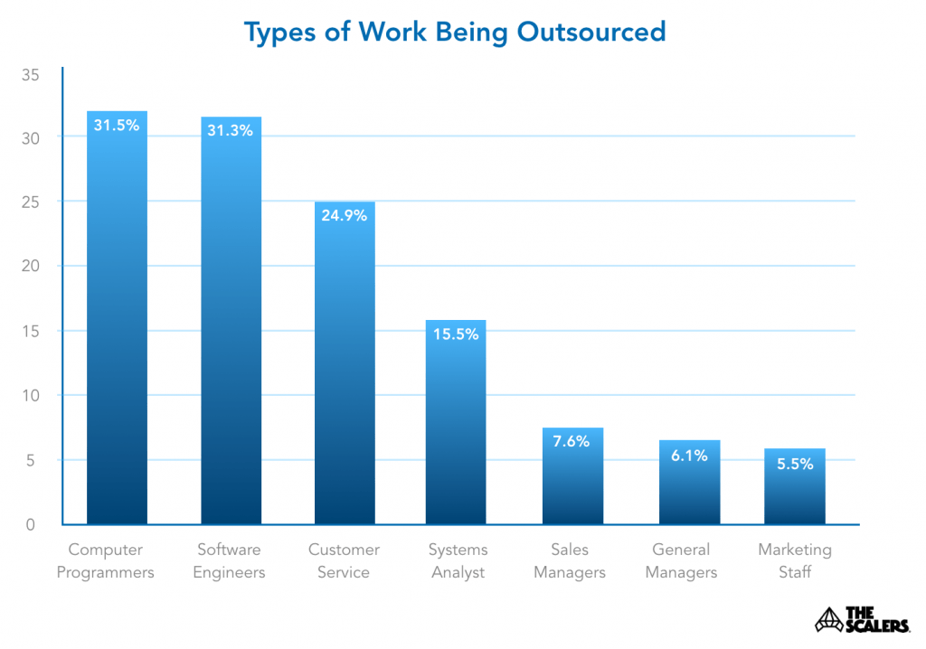 Graph of types of outsourced jobs