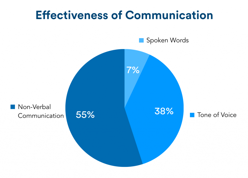 Effectiveness of communication pie chart