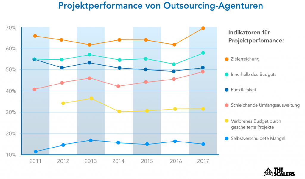 Projektperformance von Outsourcing-Agenturen