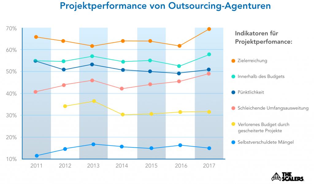 Projektperformance von Outsourcing-Agenturen