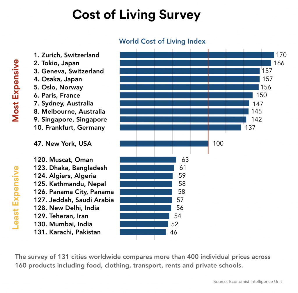 Cost of living survey