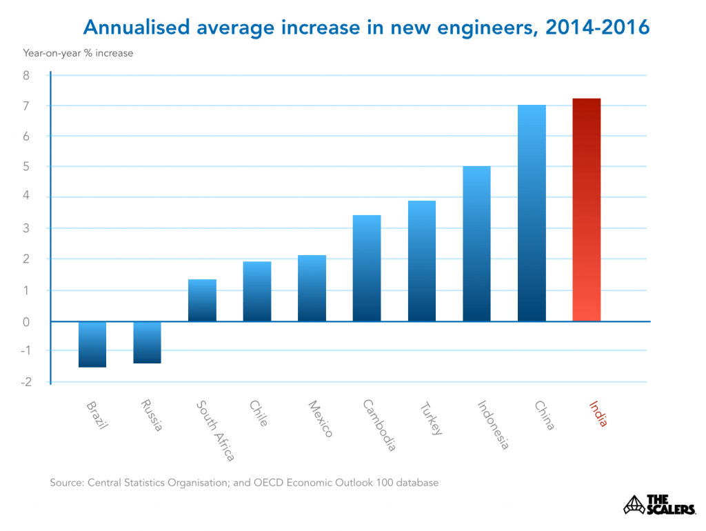 graph of the annualised increase in new engineers for several countries. India is biggest.