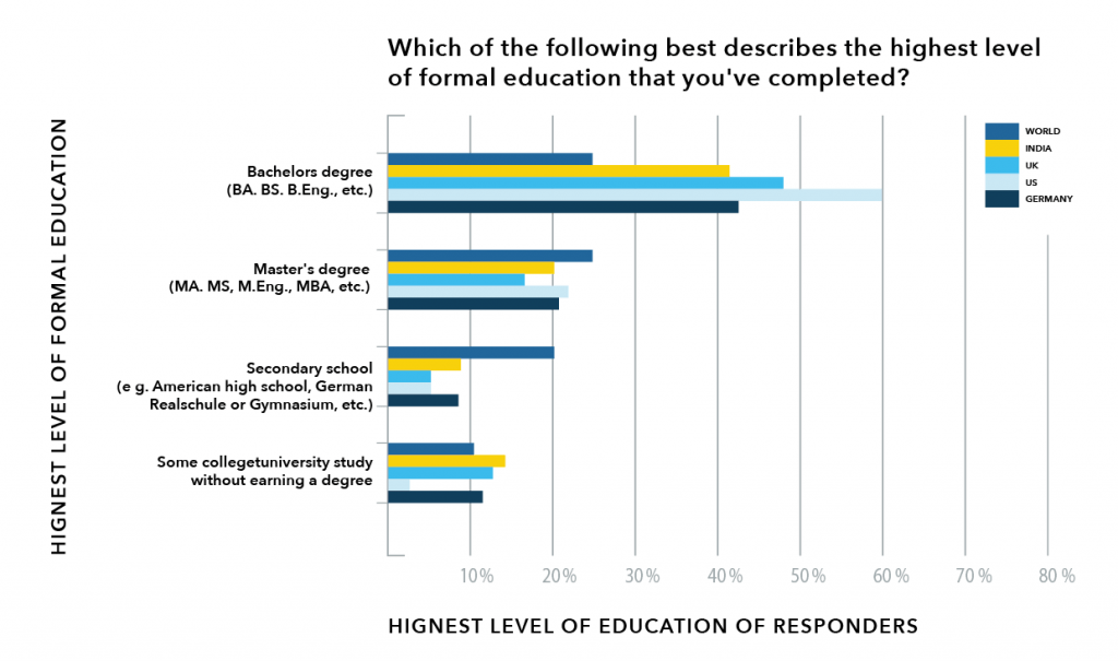 Graph of what level of formal education engineers have had in various countries.