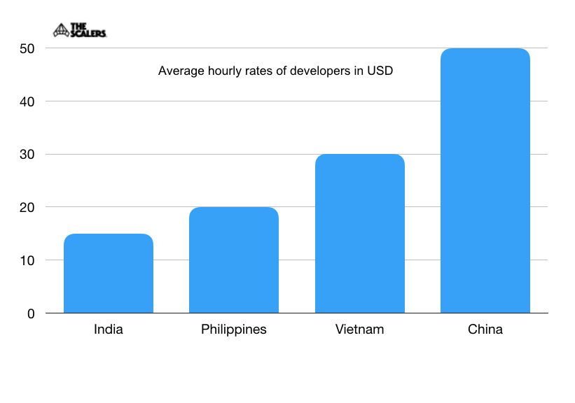 Average Hourly rates of developers in USD