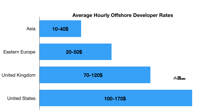 Average Hourly Offshore Developer Rates