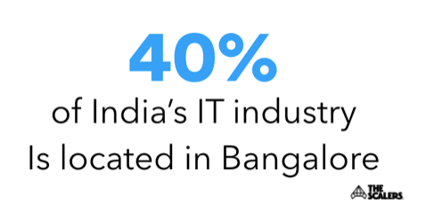 Bangalore IT industry facts infographic