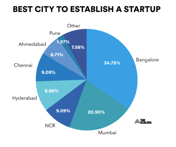 Best city to establish a startup facts infographic