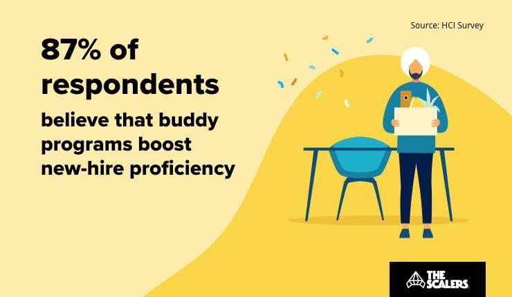 Hire proficiency