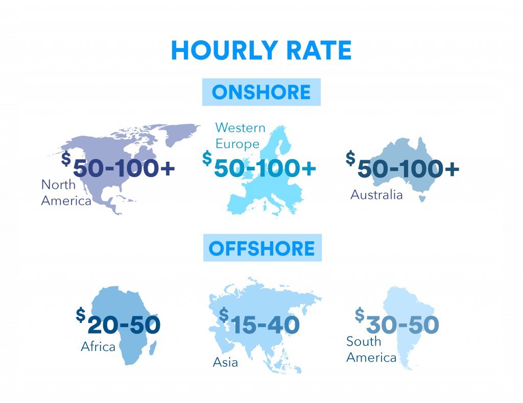 hourly rate onshore and offshore