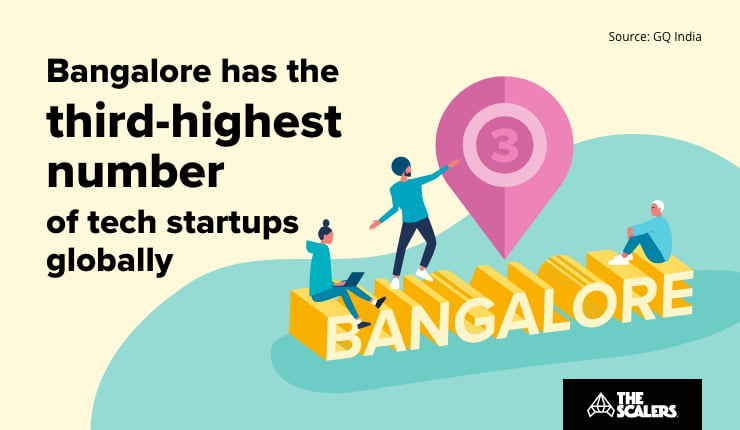 Tech startups globally