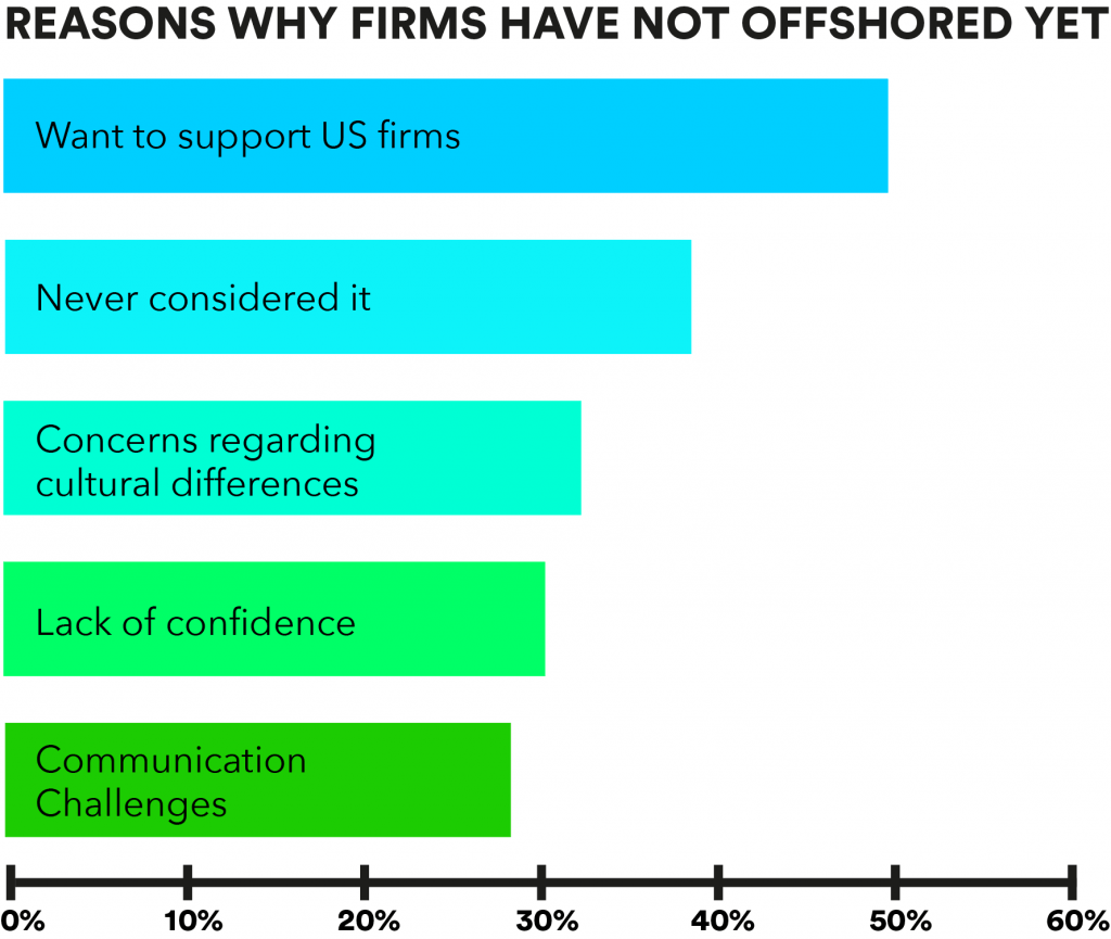Reasons why firms have not offshored yet