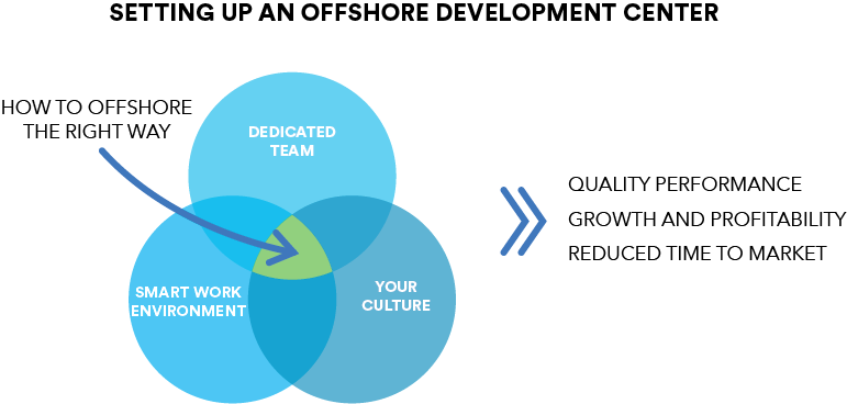 Benefits of Offshore Development Center - Build a world-class development center with The Scalers. From our rigorous recruitment process to establishing your dedicated office, we handle it all!