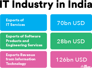 IT industry in India USD facts infographic