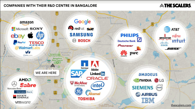 Companies with their R&D Centre in Bangalore