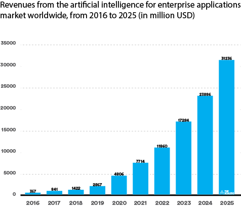 Revenues from artificial intelligence graph