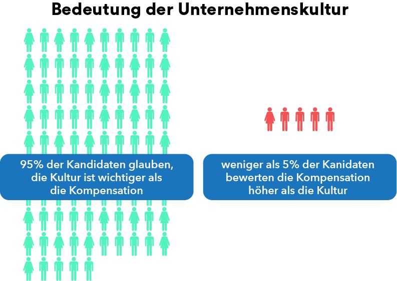 Bedeutung der Unternehmenskultur