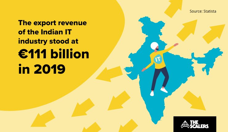 The export revenue of the Indian IT Industry