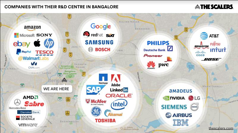 IT-Entwicklungszentren F&E Bangalore