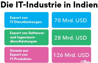 IT-Technologie Export