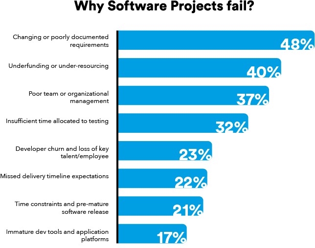 Why software projects fail