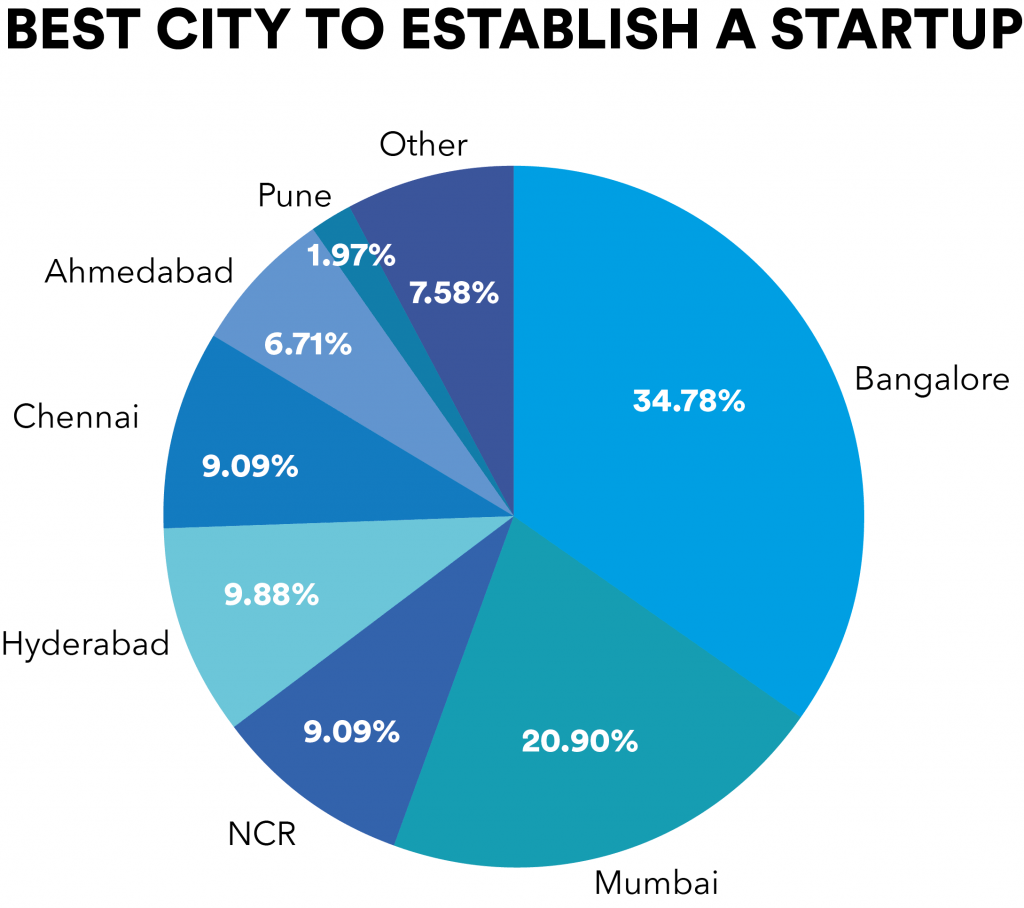 Best city to establish a startup