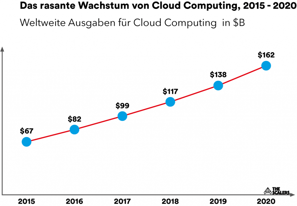 Wachstum von Cloud Computing