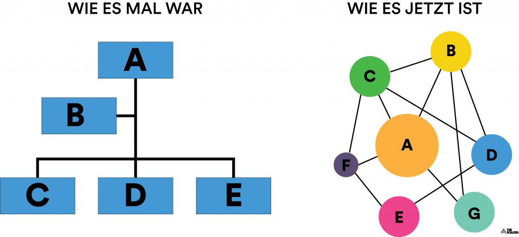 Hierarchie - damals und heute