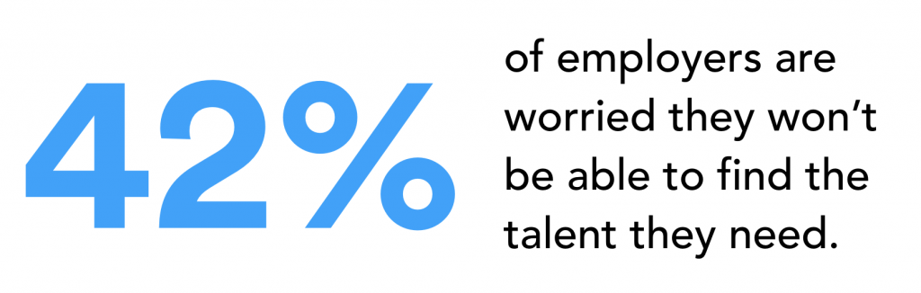 42% of employers are worried they won't be able to find the talent they need