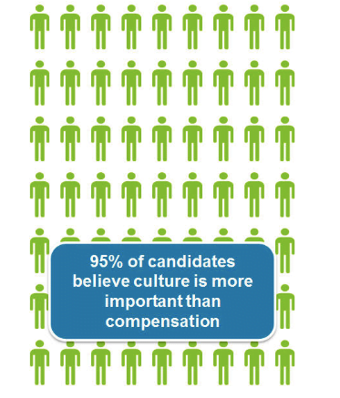 95% of candidates believe culture is more important than compensation