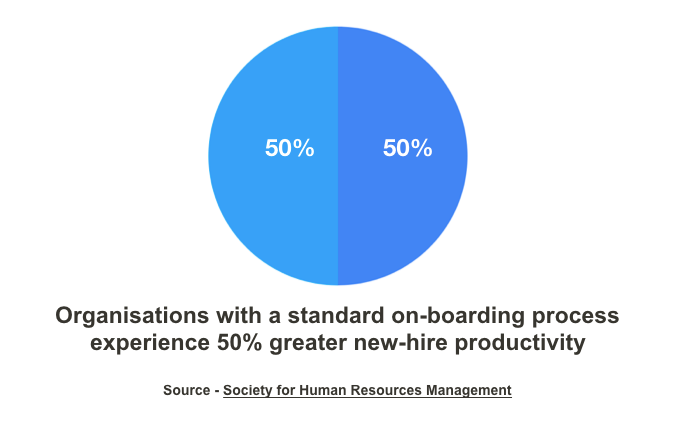 Society for human resource management facts