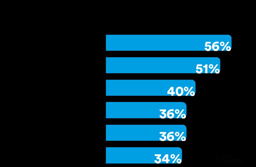 Herausforderungen bei der Rekrutierung von IT-Fachkräften Statistik