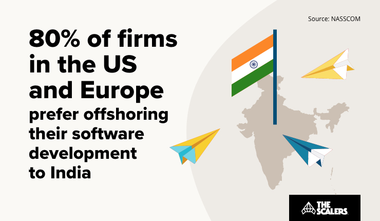 Firms in the US and Europe prefer offshoring