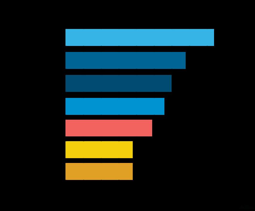 Most popular FinTech Categories