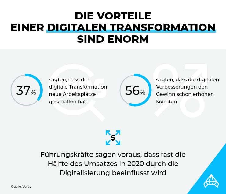 Die finanziellen Vorteile der Digitalisierung des eigenen Unternehmens
