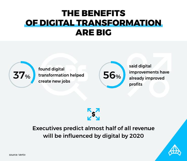 Digital transformation benefits infographic
