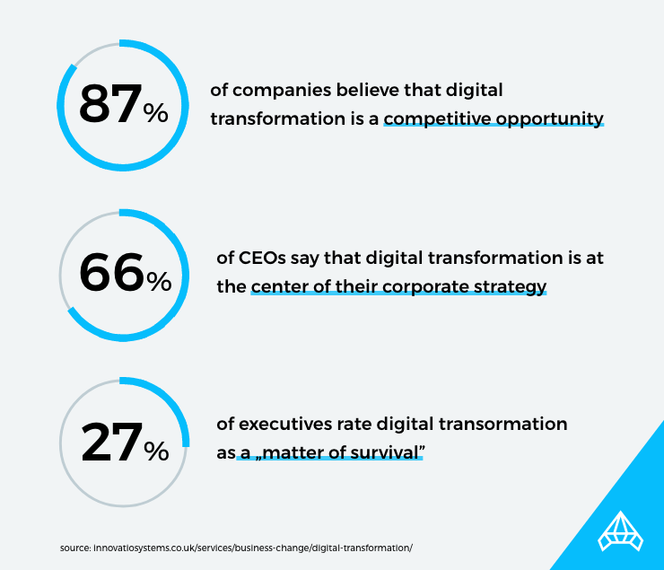 digital transformation data
