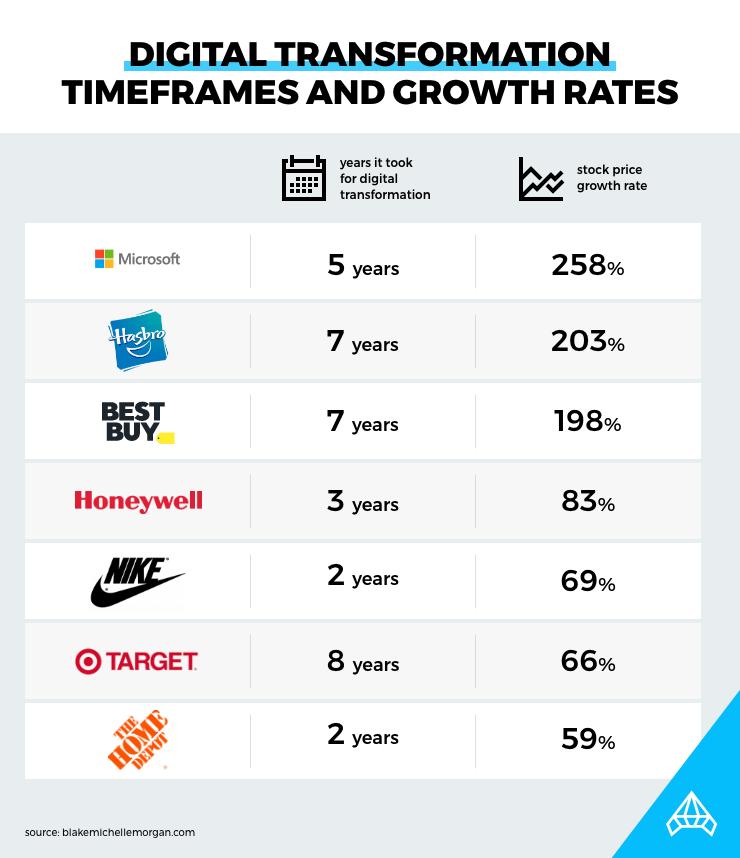 digital transformation timeframes