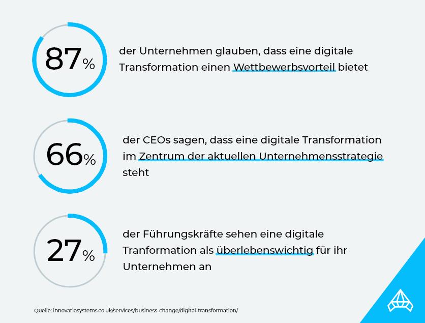 Digitale Transformation aus der Sichtweise von Führungskräften