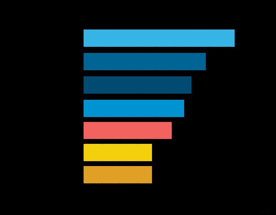 Die bekanntesten Anwendungen von Fintech-Unternehmen