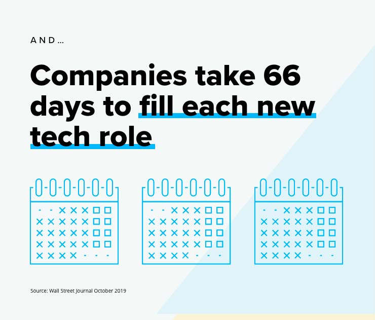 Companies takes 66days to fill each new tech role