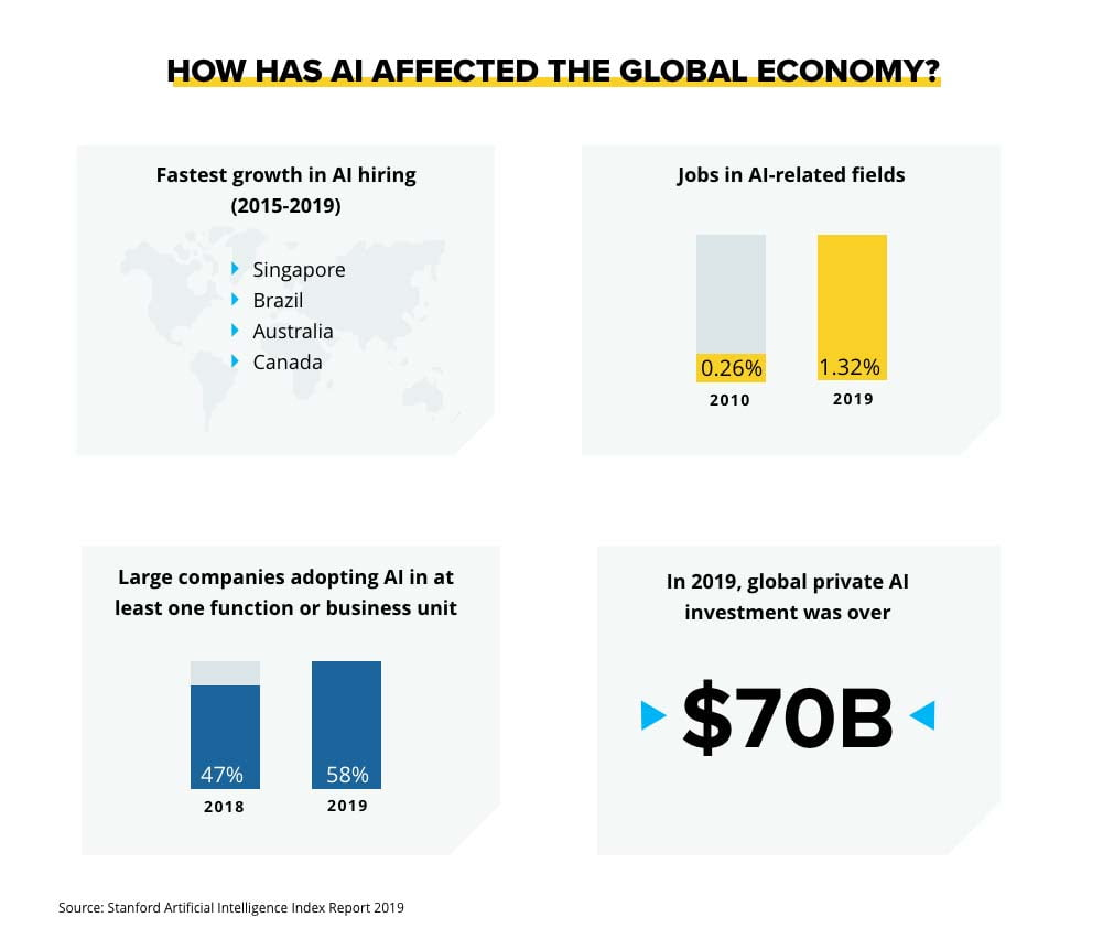 How AI Affected The Global Economy
