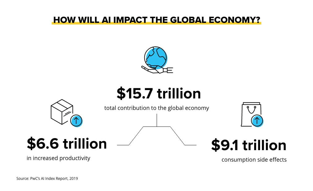 How ai will impact the global economy