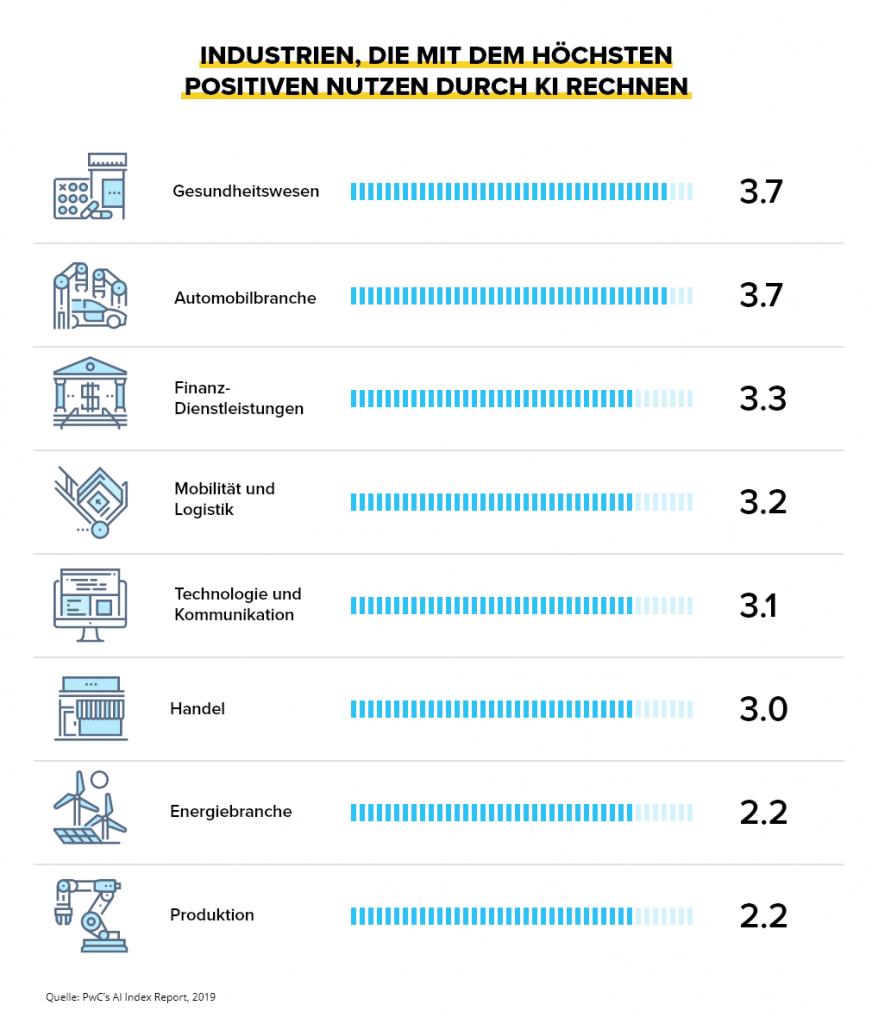 Der Nutzen von KI in verschiedenen Industrien