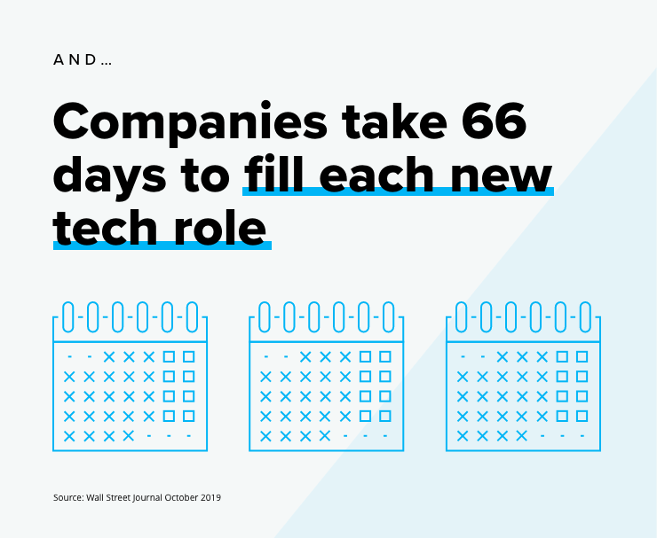 Companies take 66 days to fill each new tech role