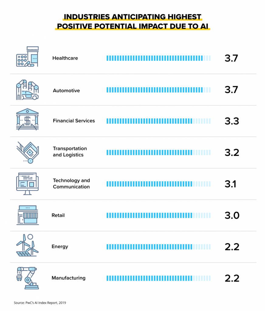 Industries anticipating highest positive potential impact due to AI