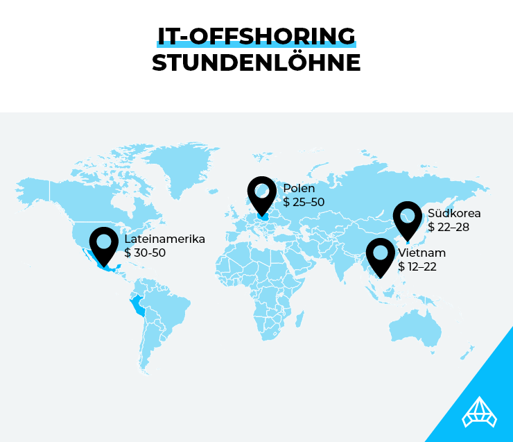 Stundenlöhne für IT-Offshoring bei den genannten Ländern